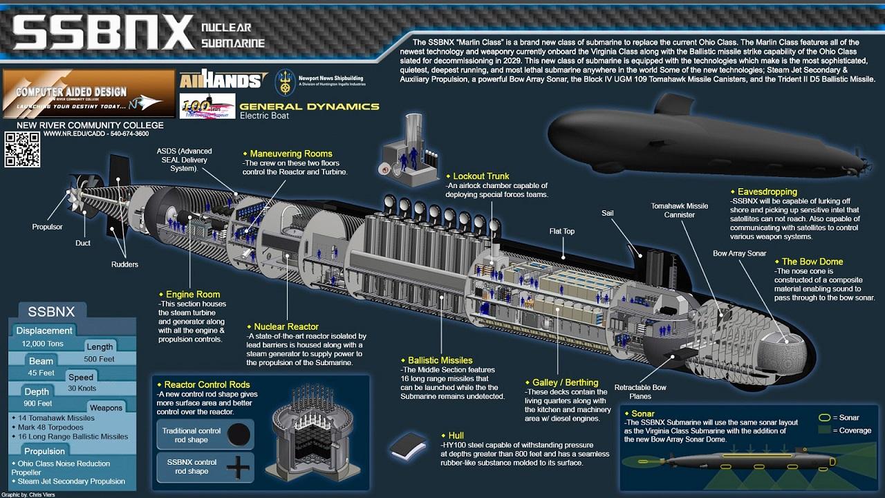 устройство американской подводной лодки