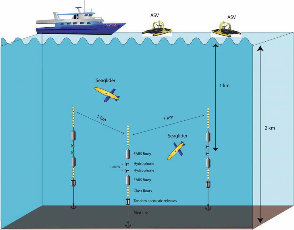 Seaglider-diagram-dijjebhd-1024x801