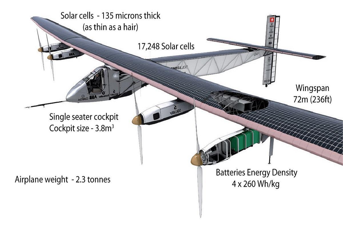 solar-impulse-2-scheme